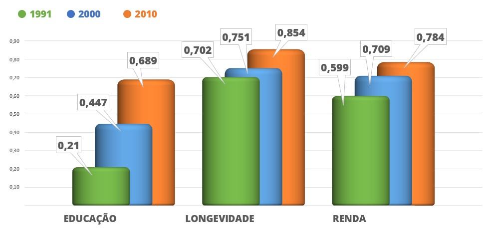 Gráfico com a Composição do Índice de Desenvolvimento Humano Municipal - IDH-M - alternativo textual abaixo