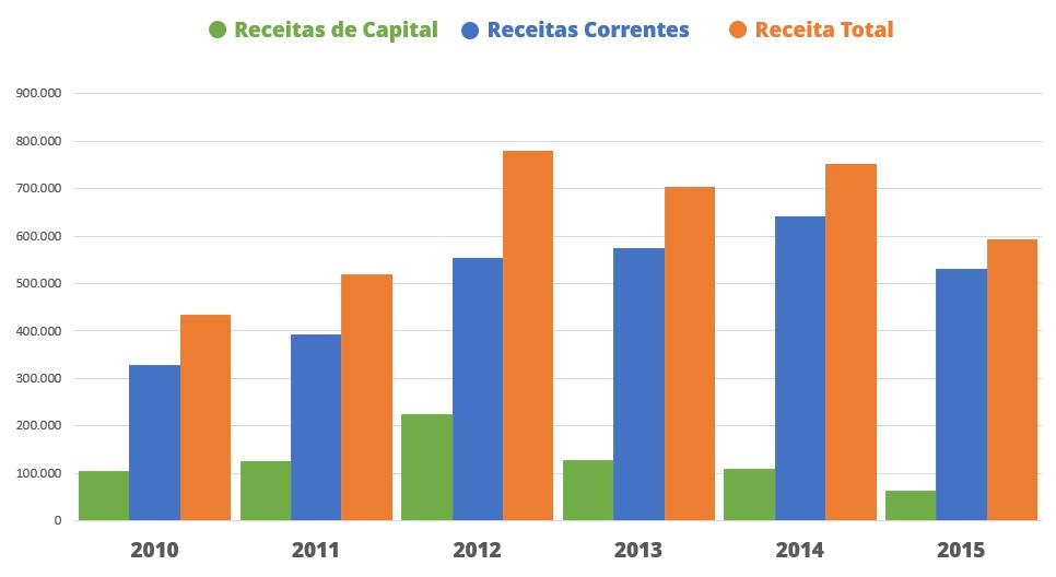 Gráfico com as Despesas totais de 2010 a 2015 - alternativo textual abaixo