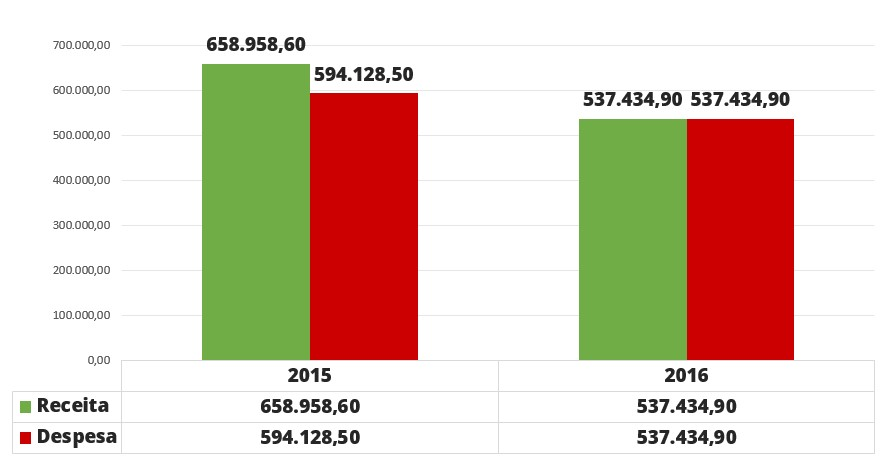 Gráfico com informações sobre a Execução Orçamentária Consolidada