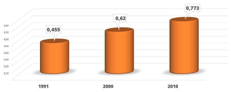 Gráfico com o Índice de Desenvolvimento Humano Municipal - IDH-M - alternativo textual abaixo