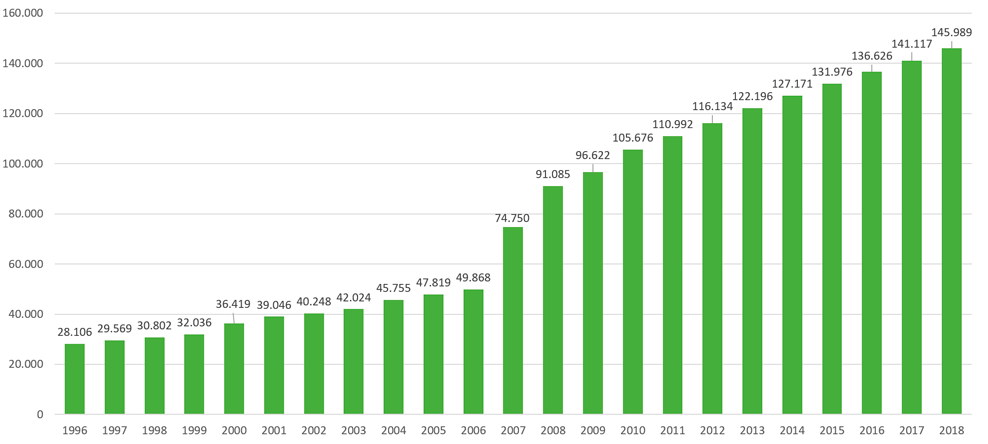 Gráfico com os dados populacionais - alternativo textual abaixo