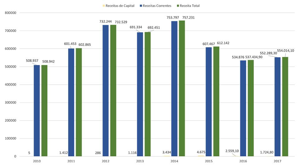 Gráfico com as receitas totais de 2010 a 2015 - alternativo textual abaixo